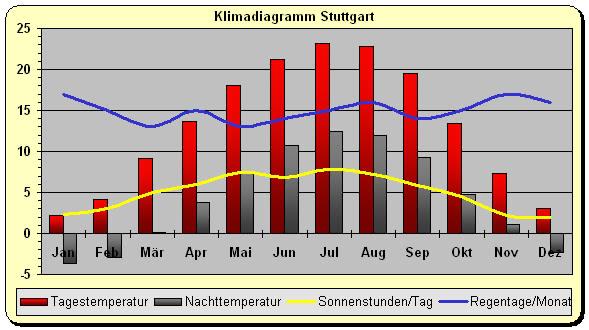 Klimadiagramm_Deutschland-Stuttgart