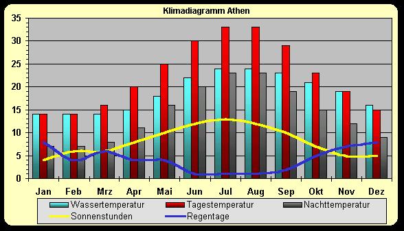 Klimadiagramm_Griechenland-Athen